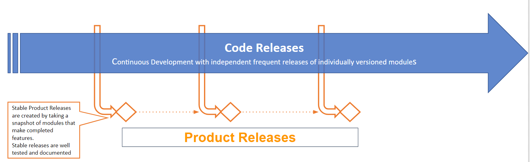 Product releases flow