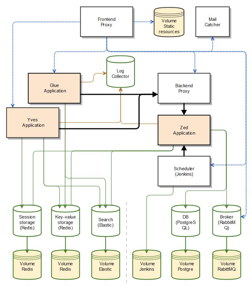 Local docker environment diagram