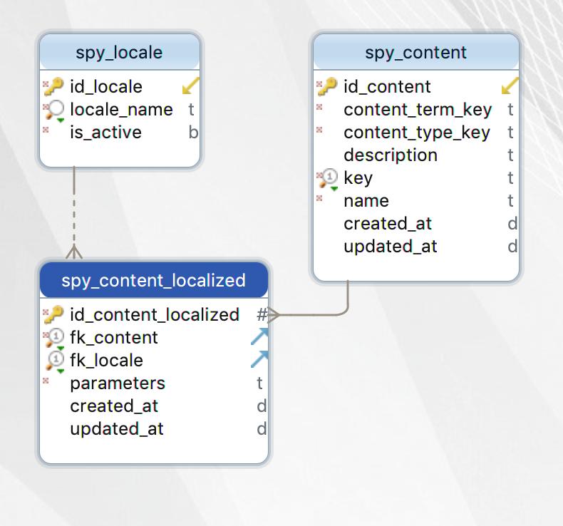 Content Database Schema