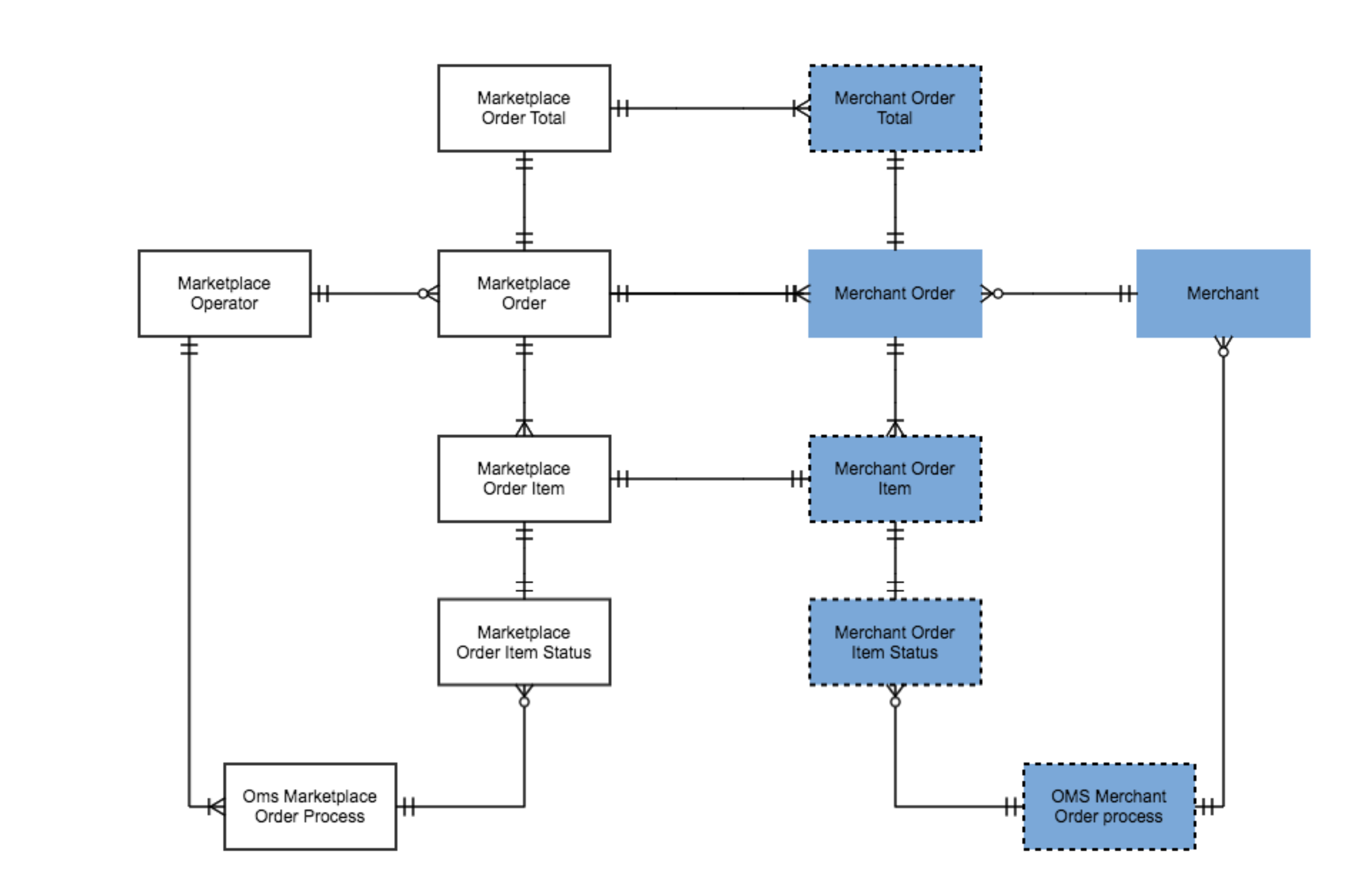 Marketplace and merchant state machine module schema