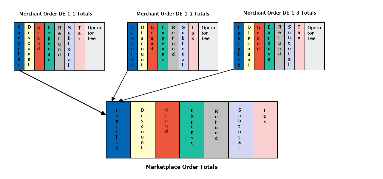 Marketplace order calculation
