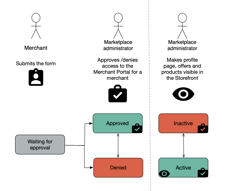 Merchant status flow