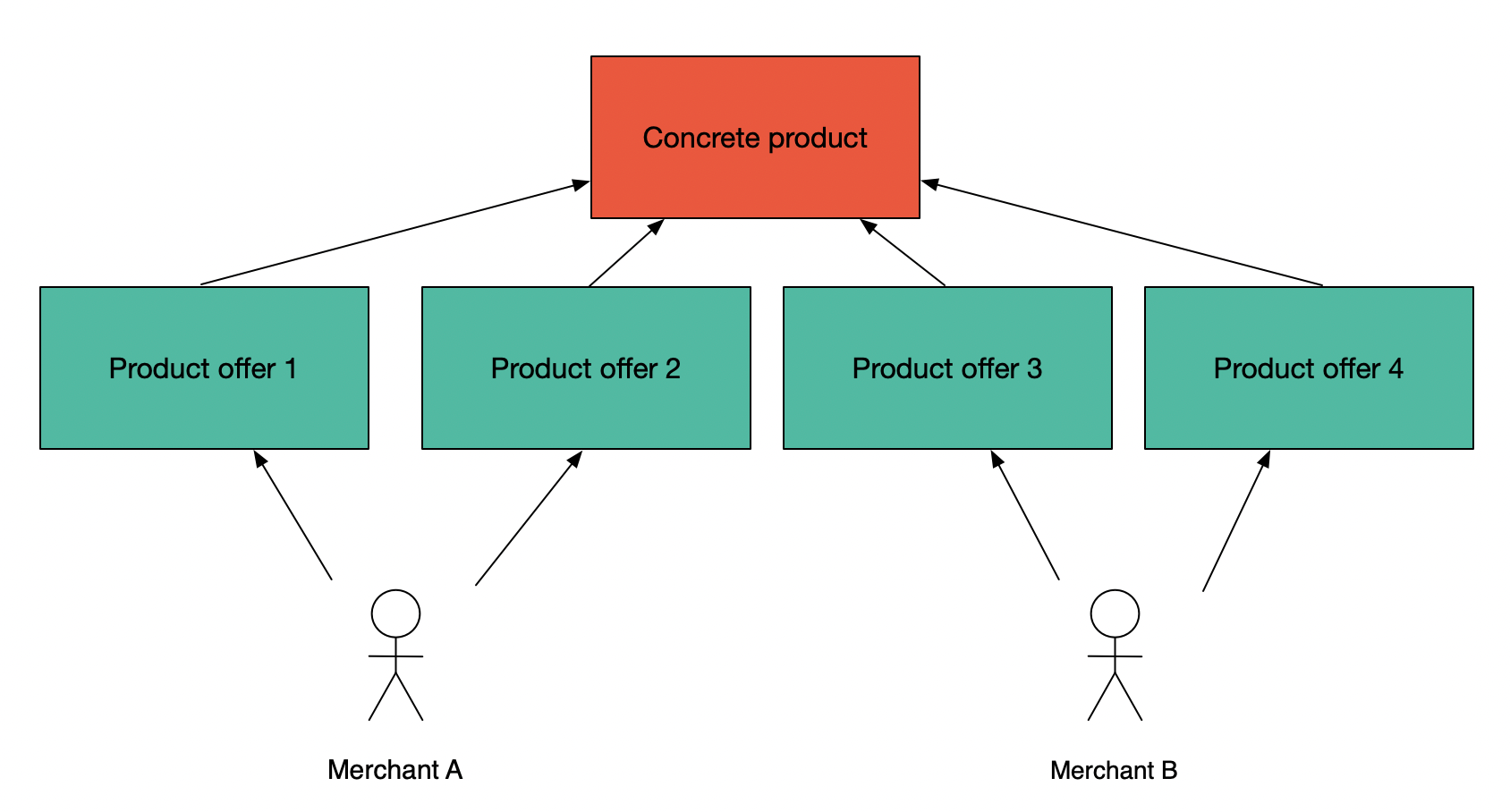 Multiple product offers per product