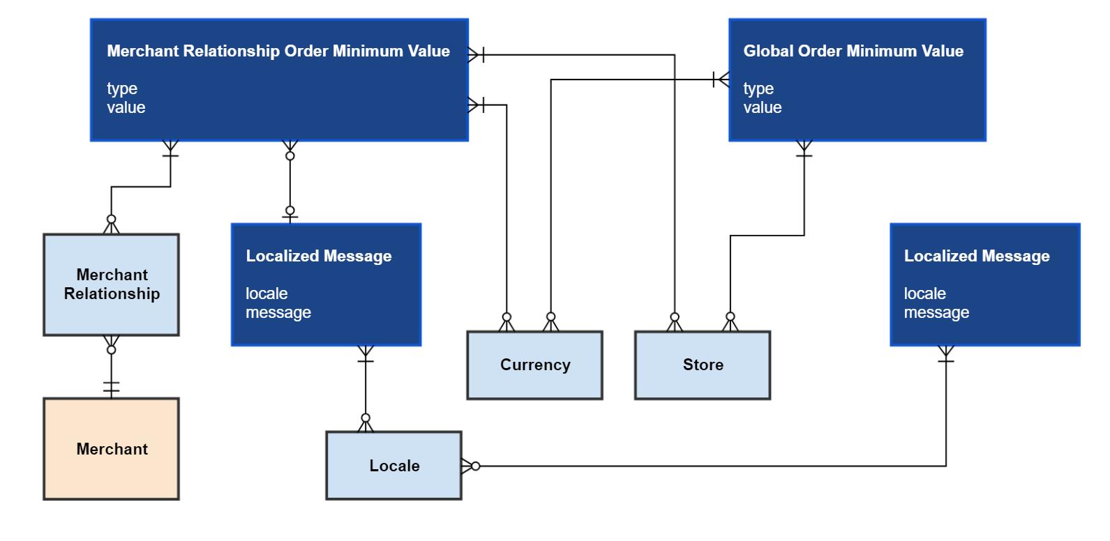 context-of-the-minimum-order-value-module