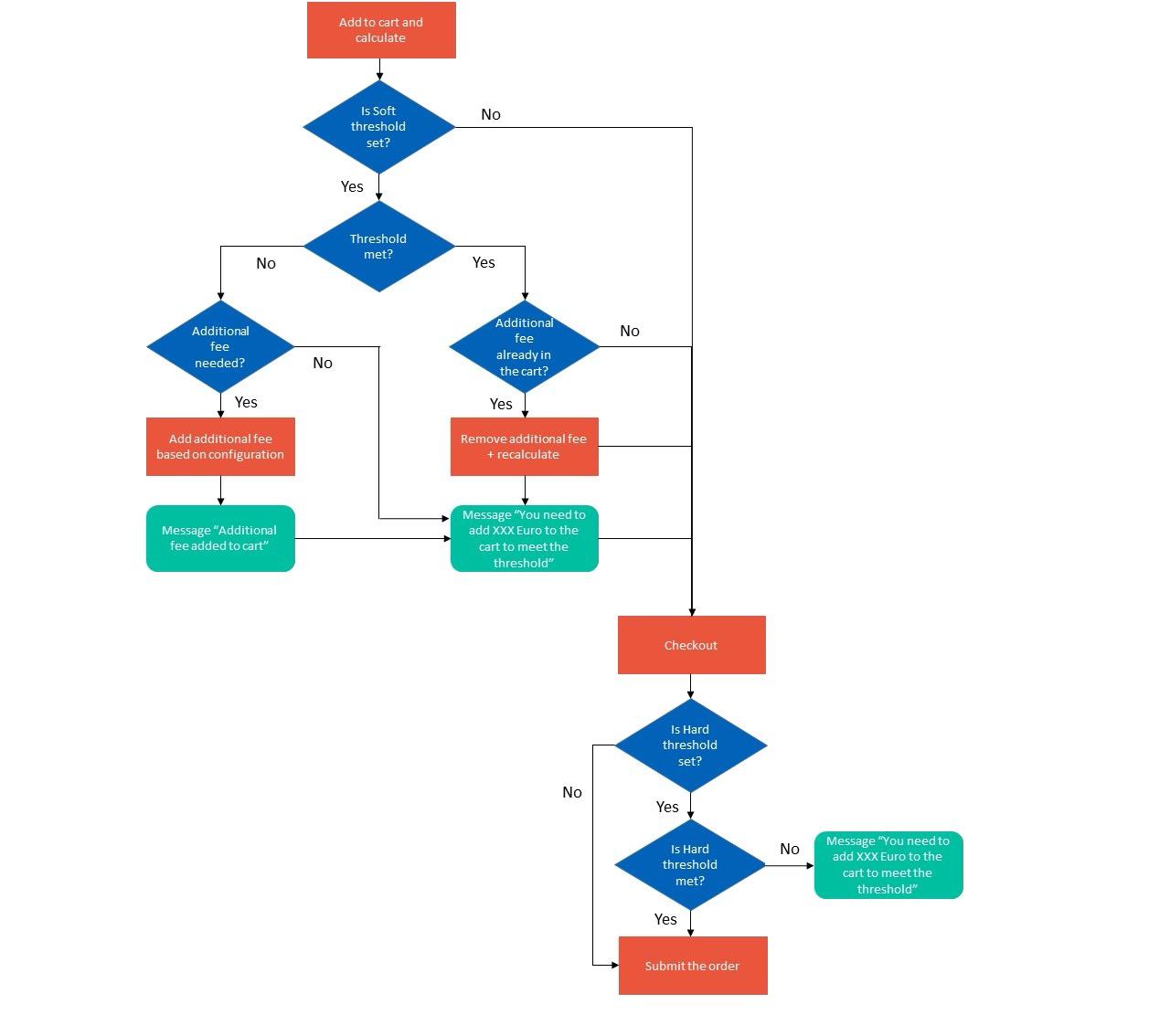 minimum-order-value-schema