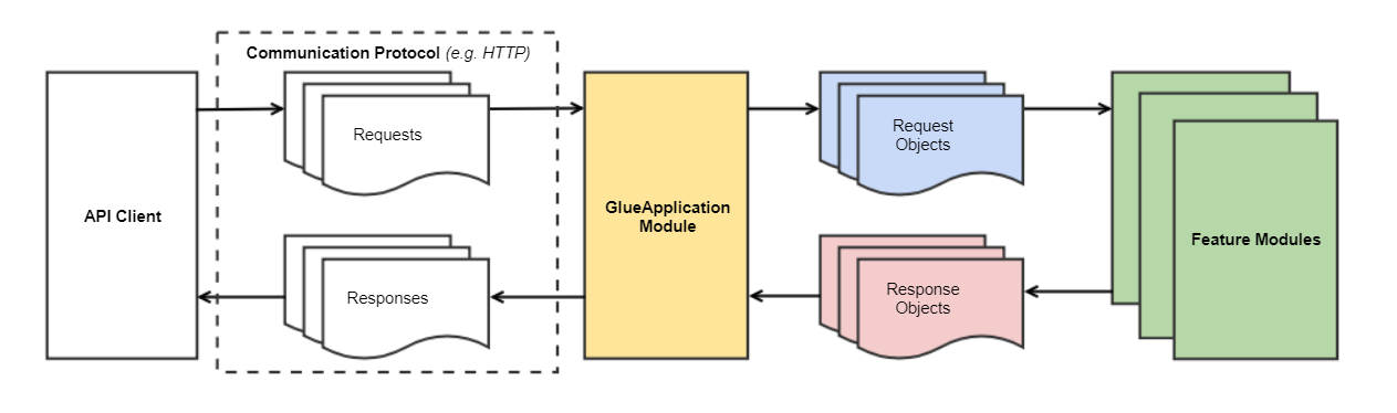 Glue Application Module