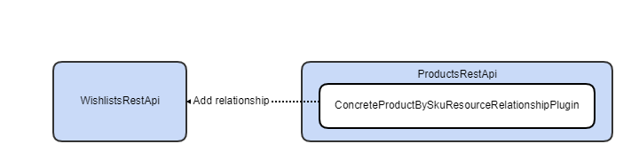 implementation-without-module.png