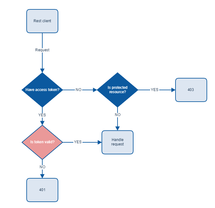 authentication-workflow.PNG