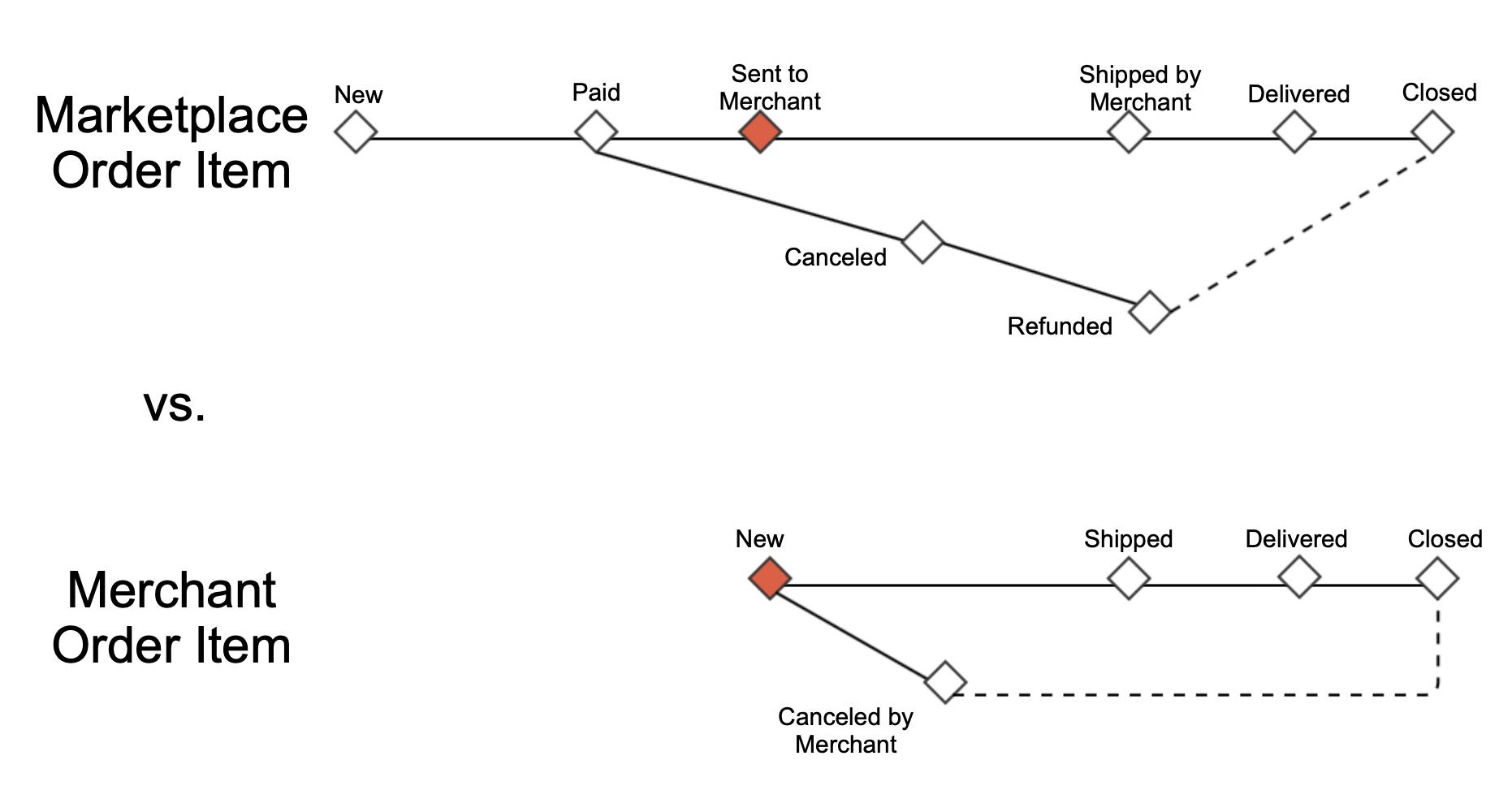 Order item's status progress: Sent to Merchant