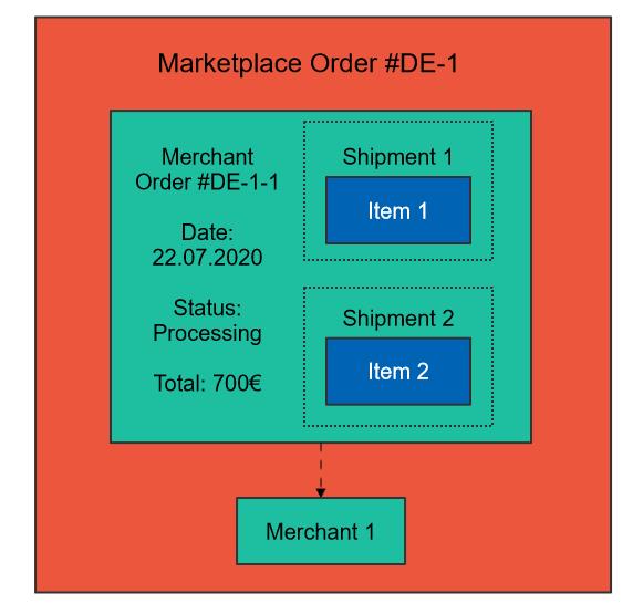 Merchant order