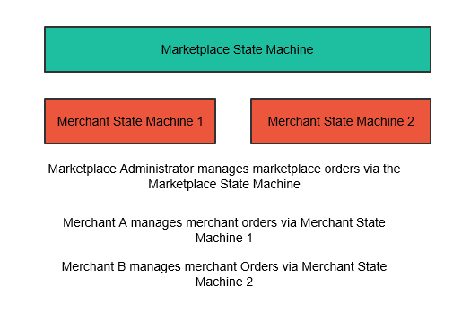 Marketplace and merchant state machines