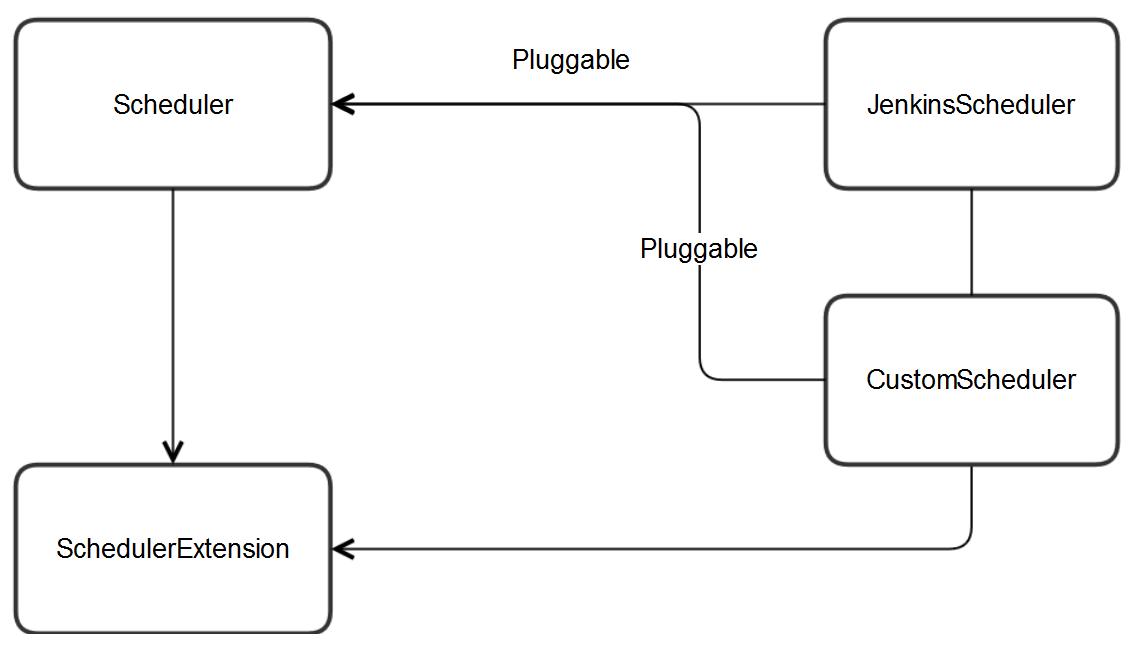 Module schema