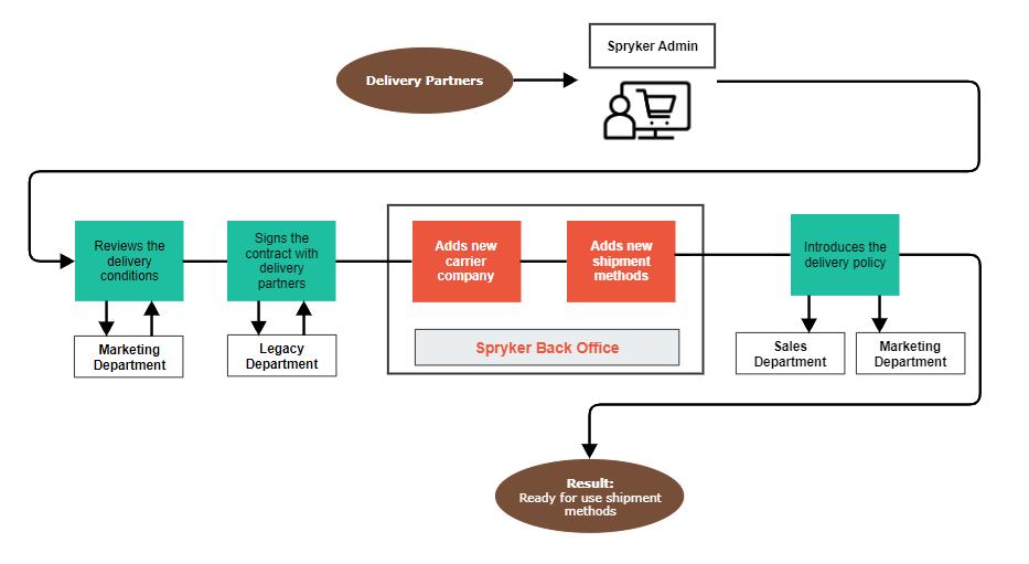 E-Commerce Manager - Shipment