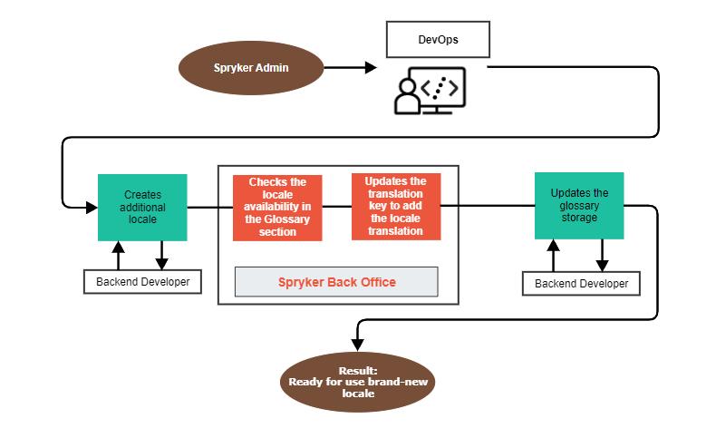 Flow of actions for DevOps